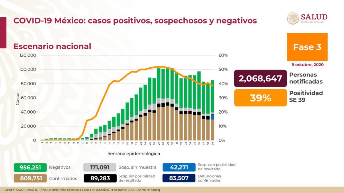 En las últimas 24 horas Hidalgo llegó a los 13 mil 3 casos positivos de Covid-19.
